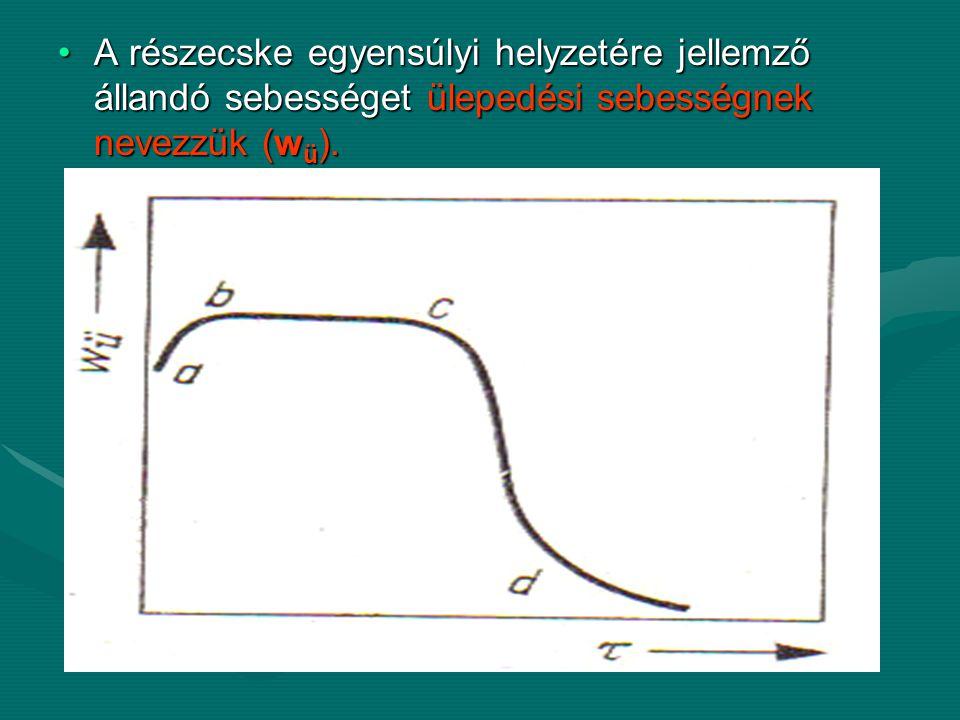 A részecske egyensúlyi helyzetére jellemző állandó sebességet ülepedési sebességnek nevezzük (wü).