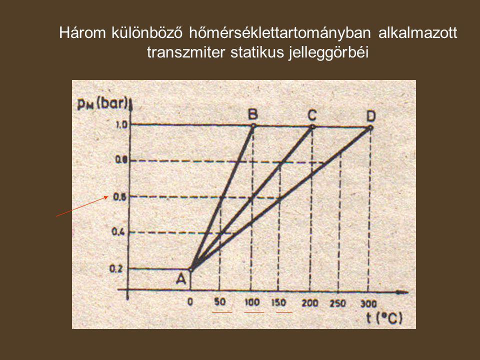 Három különböző hőmérséklettartományban alkalmazott transzmiter statikus jelleggörbéi