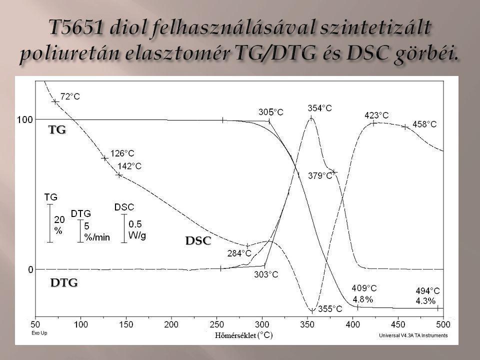 T5651 diol felhasználásával szintetizált poliuretán elasztomér TG/DTG és DSC görbéi.