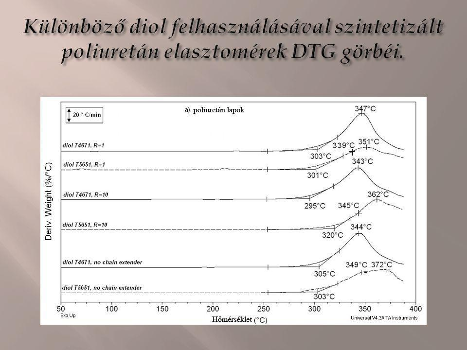 Különböző diol felhasználásával szintetizált poliuretán elasztomérek DTG görbéi.