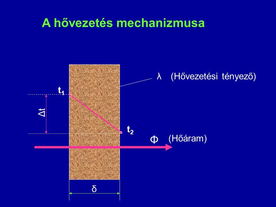 A hővezetés mechanizmusa