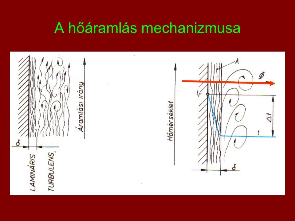 A hőáramlás mechanizmusa
