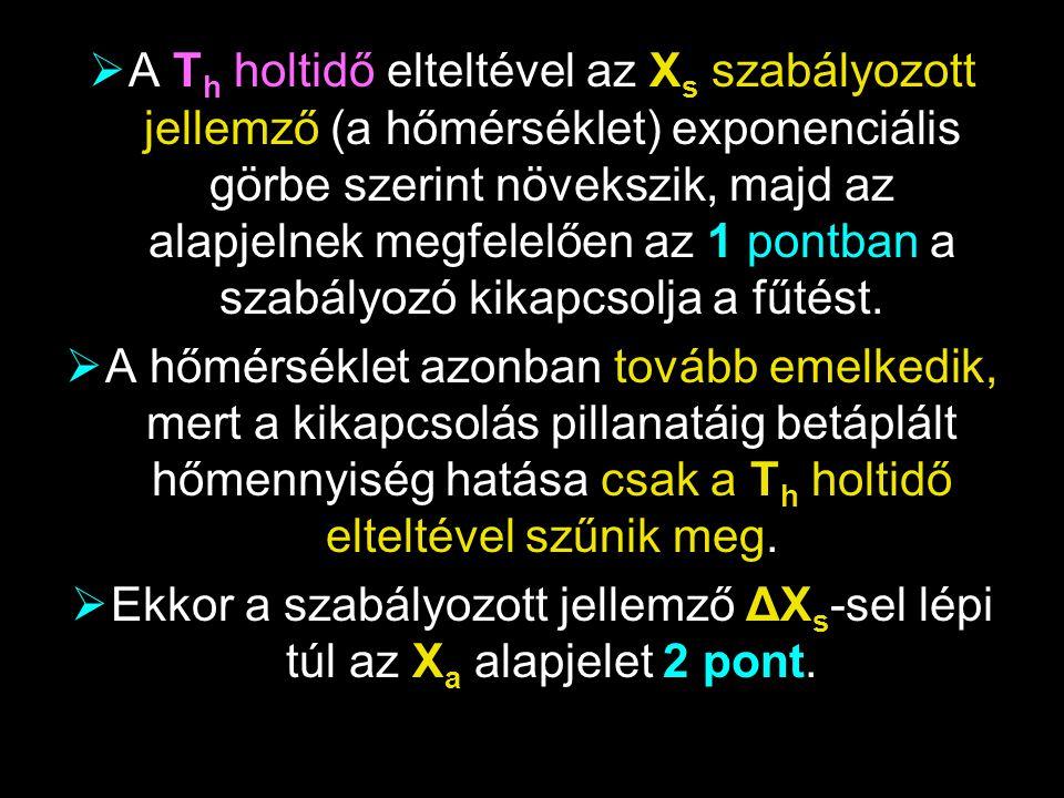 Ekkor a szabályozott jellemző ΔXs-sel lépi túl az Xa alapjelet 2 pont.
