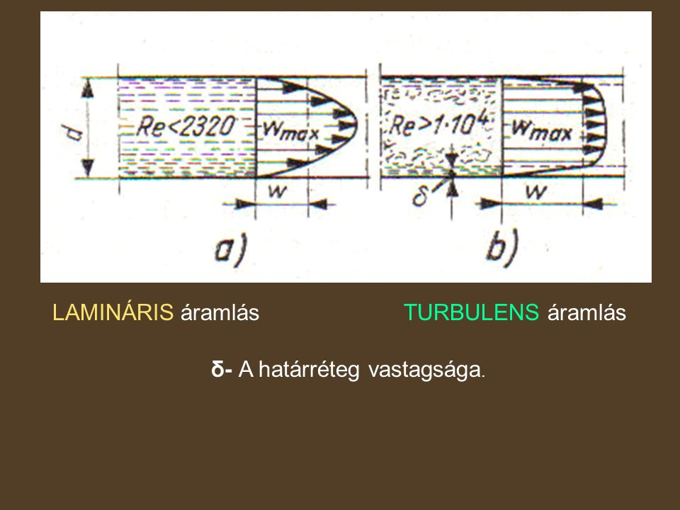 LAMINÁRIS áramlás TURBULENS áramlás δ- A határréteg vastagsága.