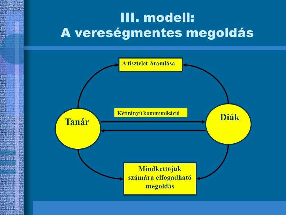 III. modell: A vereségmentes megoldás