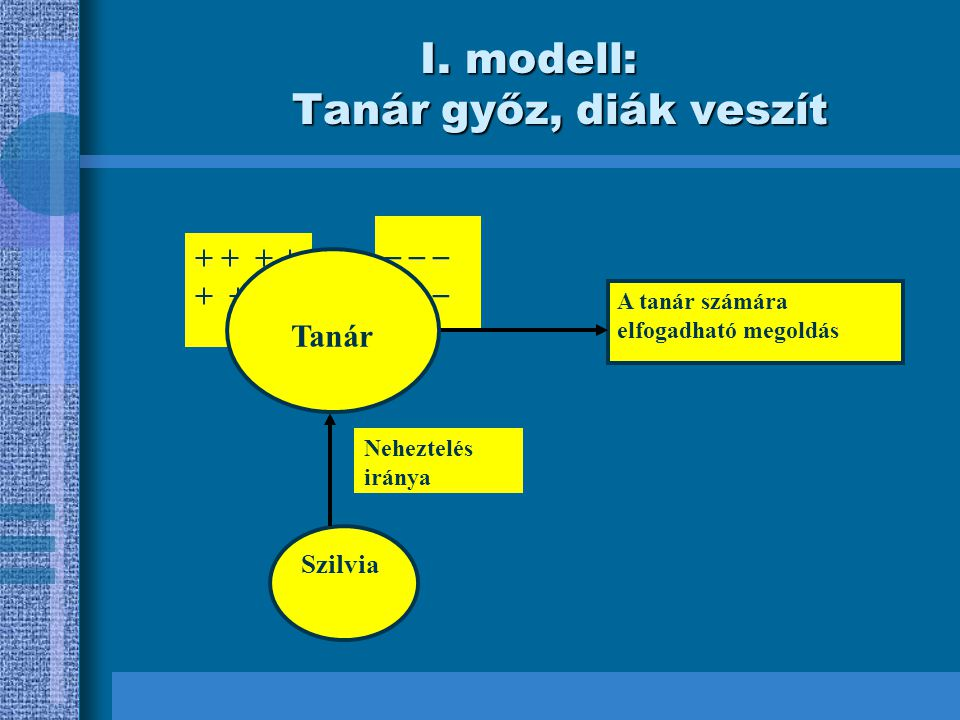 I. modell: Tanár győz, diák veszít