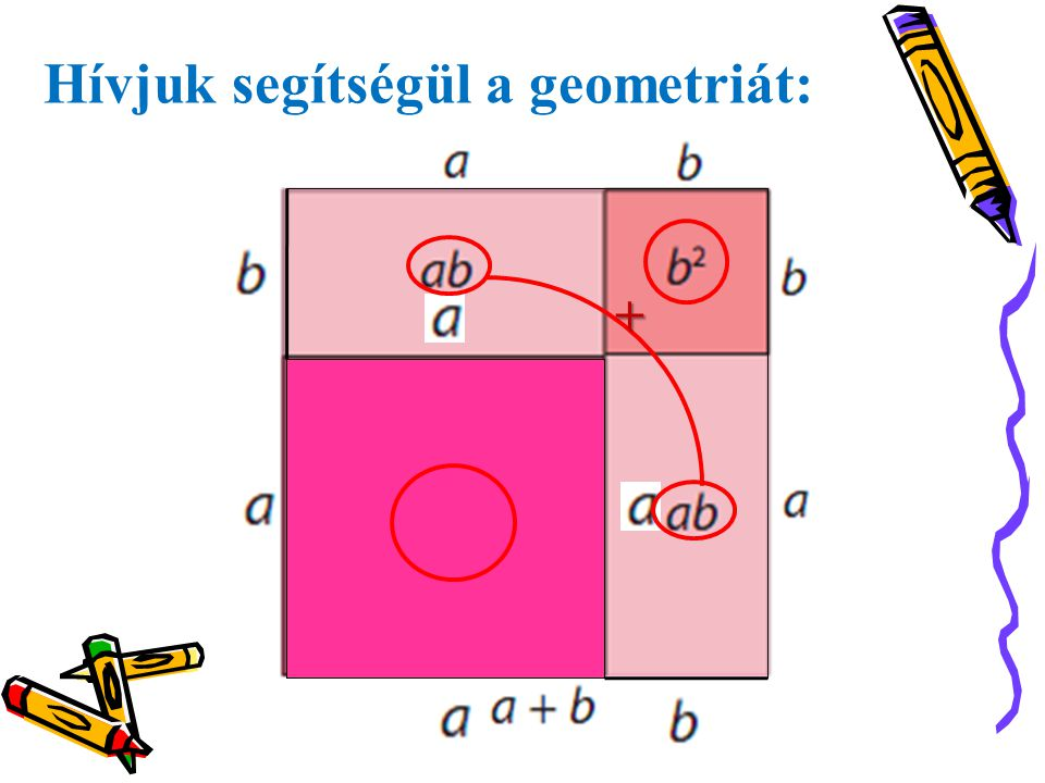 Hívjuk segítségül a geometriát:
