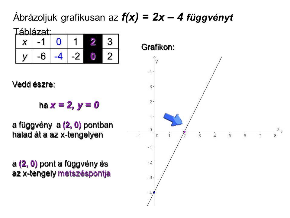 Ábrázoljuk grafikusan az f(x) = 2x – 4 függvényt Táblázat: x -1 1 2 3