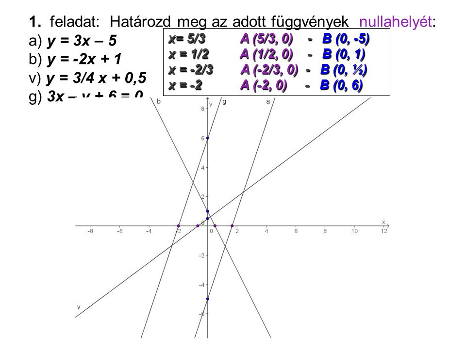 1. feladat: Határozd meg az adott függvények nullahelyét: а) y = 3x – 5 b) y = -2x + 1 v) y = 3/4 x + 0,5 g) 3x – y + 6 = 0