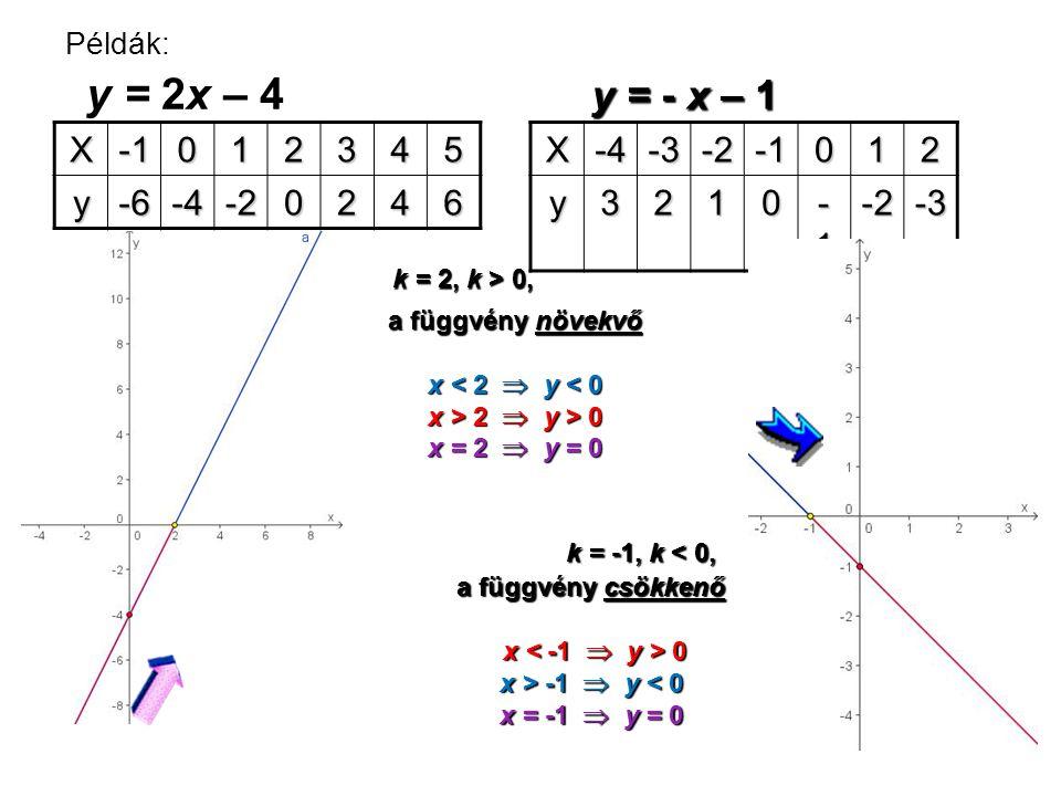 y = - x – 1 y = 2x – 4 X -1 1 2 3 4 5 y -6 -4 -2 6 X -4 -3 -2 -1 1 2 y