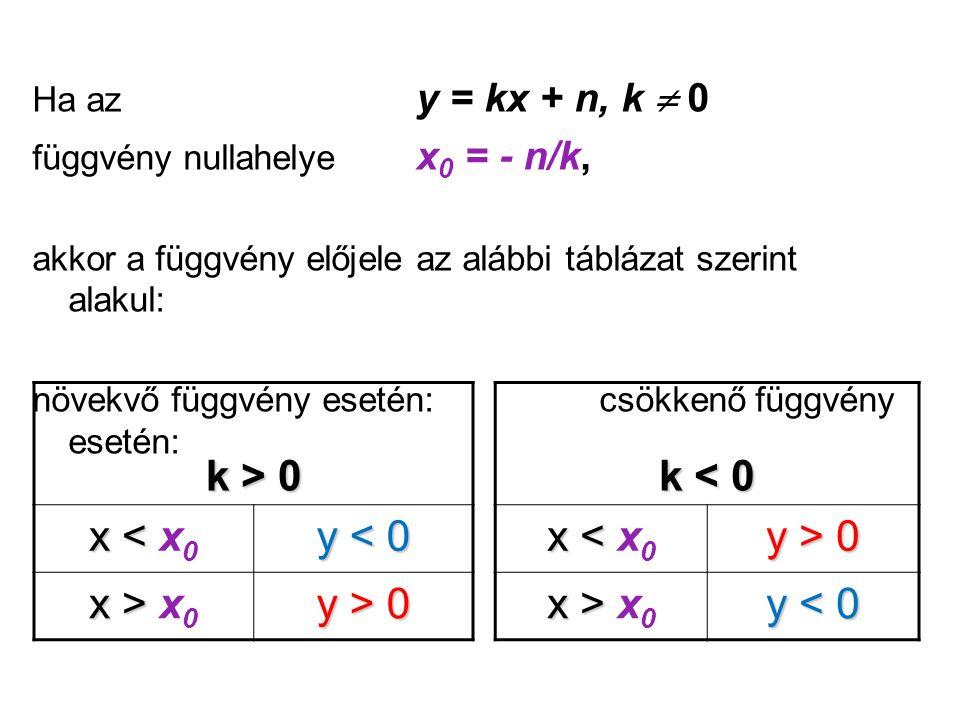 k > 0 x < x0 y < 0 x > x0 y > 0 k < 0 x < x0