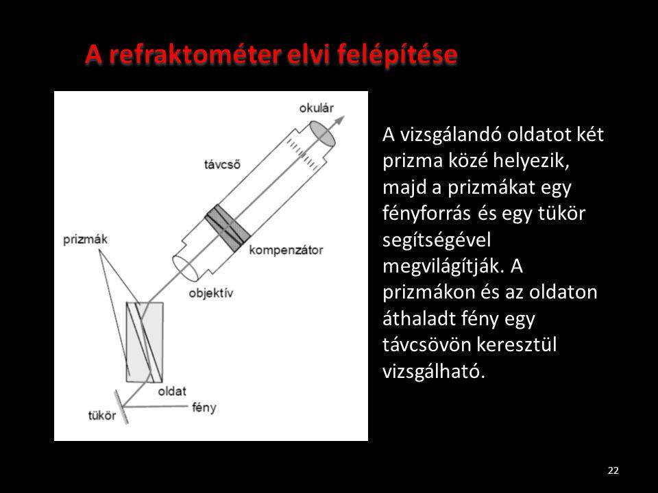 A refraktométer elvi felépítése