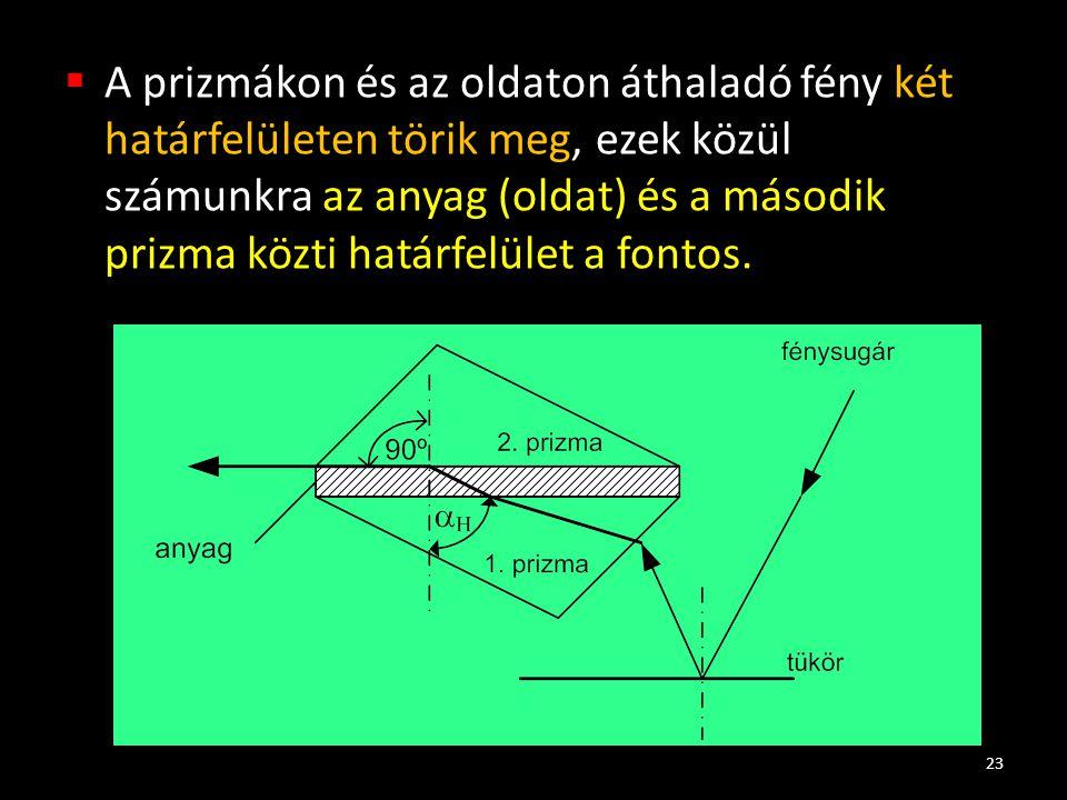 A prizmákon és az oldaton áthaladó fény két határfelületen törik meg, ezek közül számunkra az anyag (oldat) és a második prizma közti határfelület a fontos.