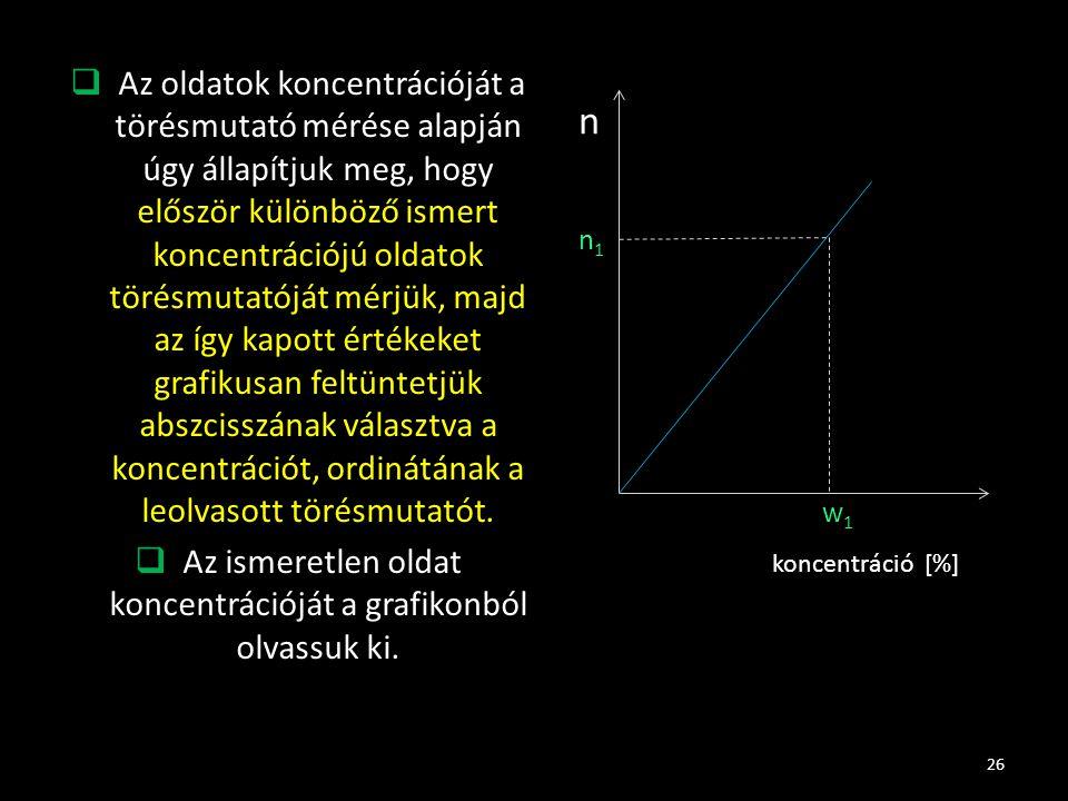 Az ismeretlen oldat koncentrációját a grafikonból olvassuk ki.