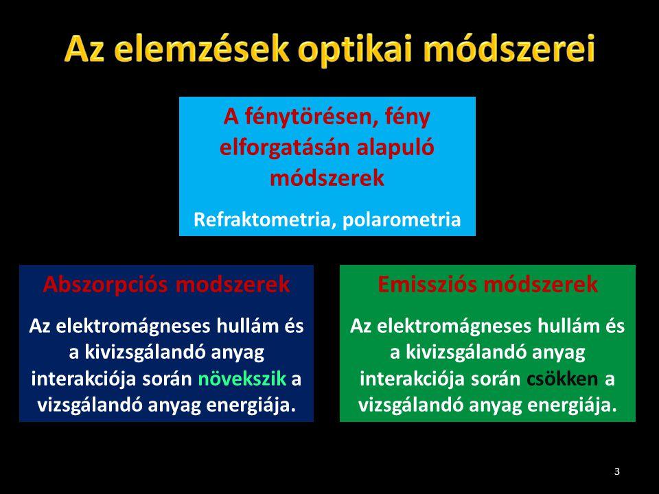 Az elemzések optikai módszerei