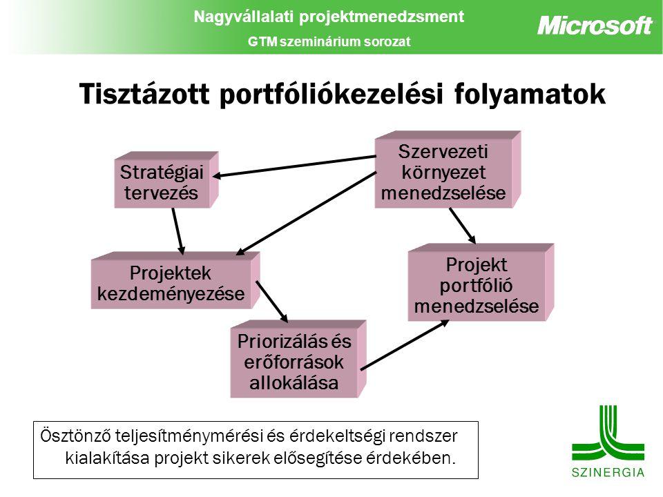 Tisztázott portfóliókezelési folyamatok
