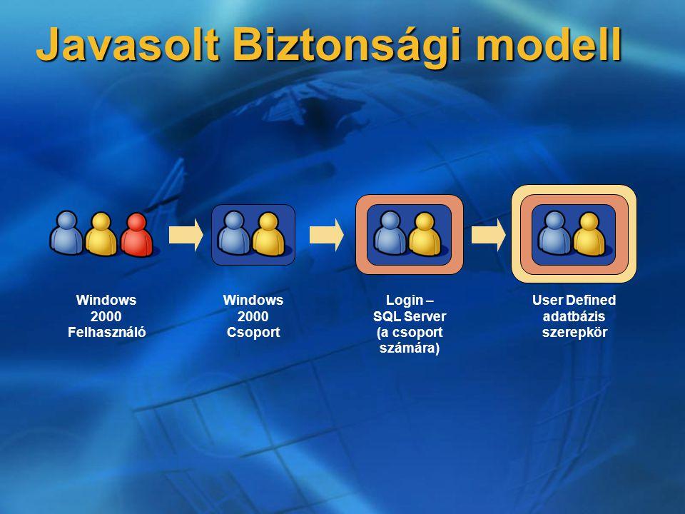 Javasolt Biztonsági modell