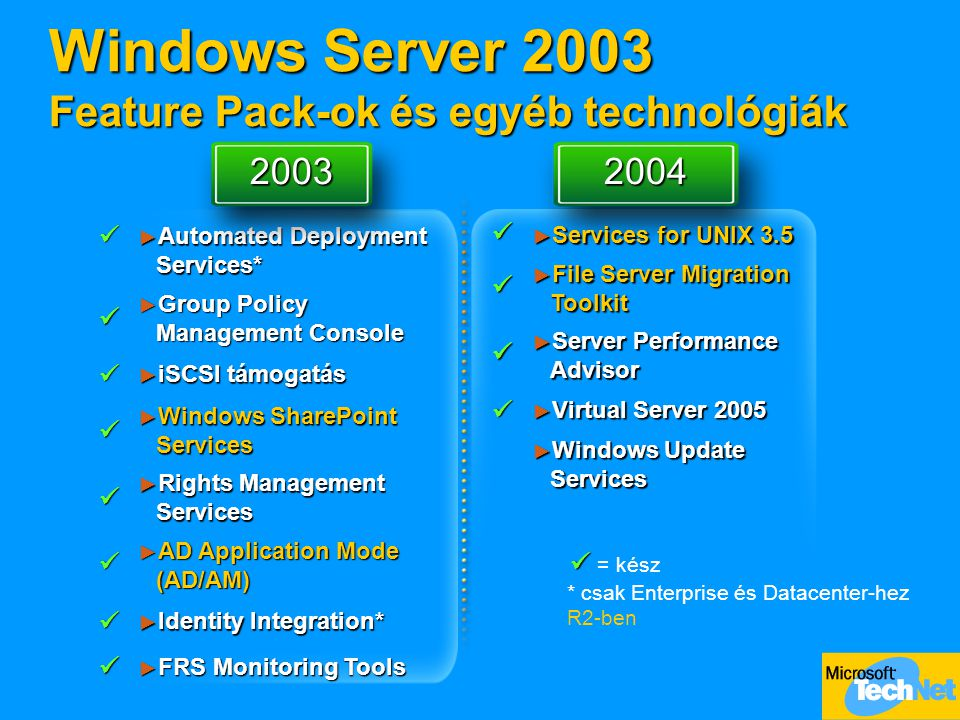 Windows Server 2003 Feature Pack-ok és egyéb technológiák