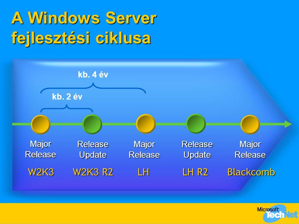 A Windows Server fejlesztési ciklusa