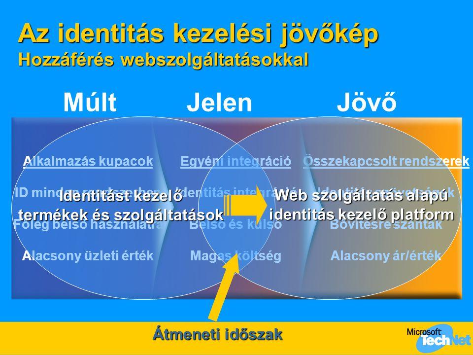 Az identitás kezelési jövőkép Hozzáférés webszolgáltatásokkal