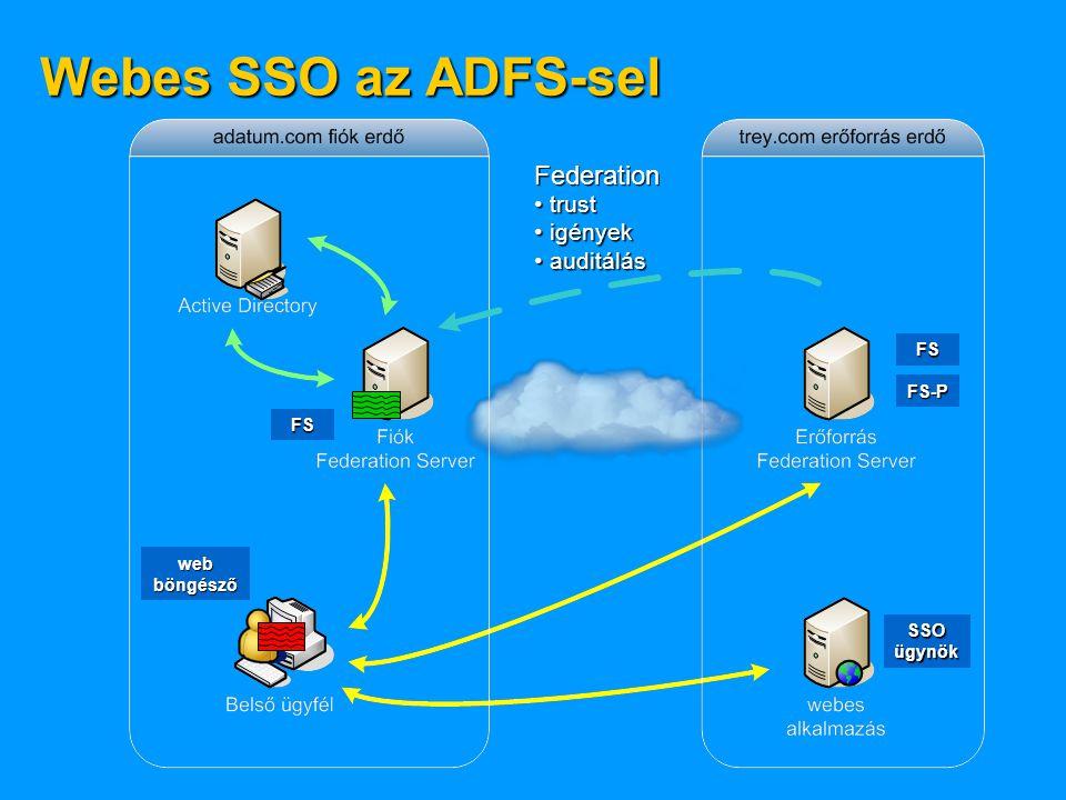 Webes SSO az ADFS-sel Federation trust igények auditálás FS FS-P FS