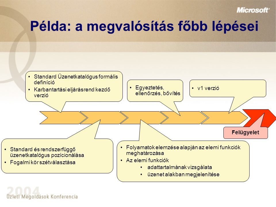 Példa: a megvalósítás főbb lépései