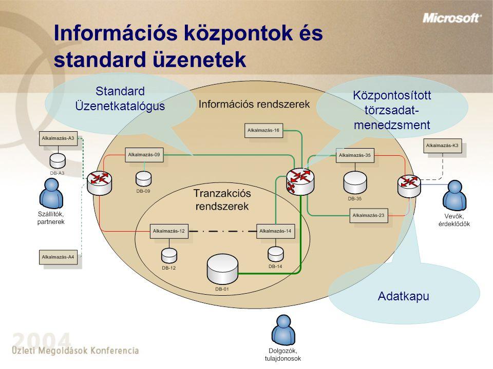 Információs központok és standard üzenetek
