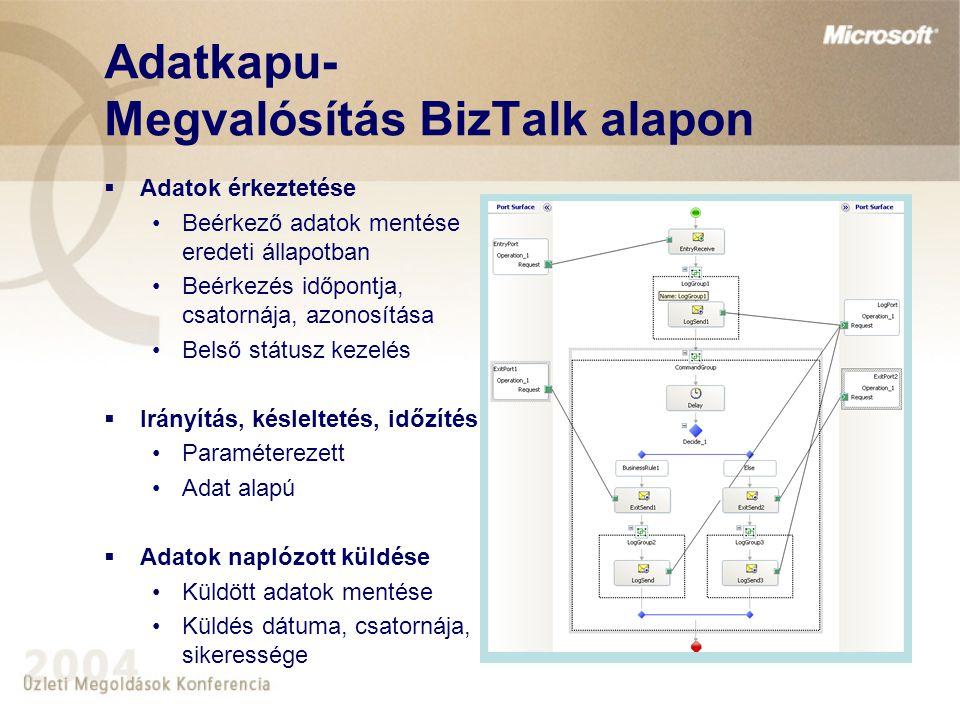 Adatkapu- Megvalósítás BizTalk alapon
