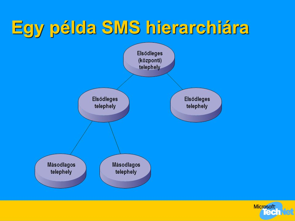 Egy példa SMS hierarchiára