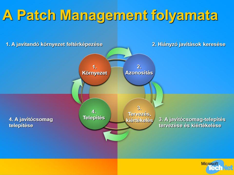 A Patch Management folyamata