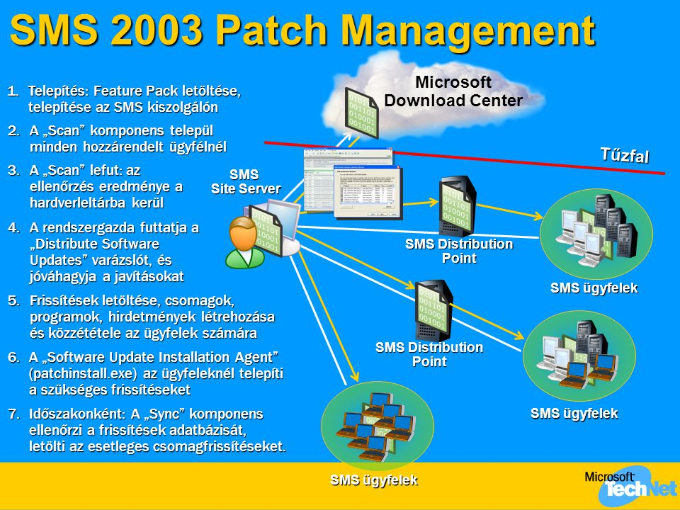 SMS 2003 Patch Management Microsoft Download Center Tűzfal