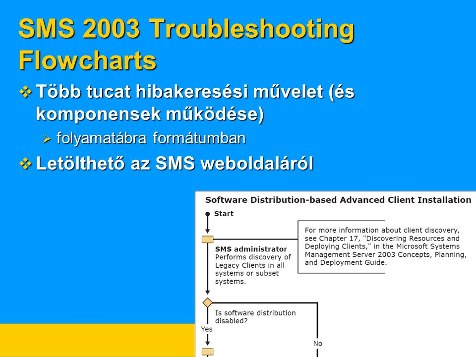 SMS 2003 Troubleshooting Flowcharts