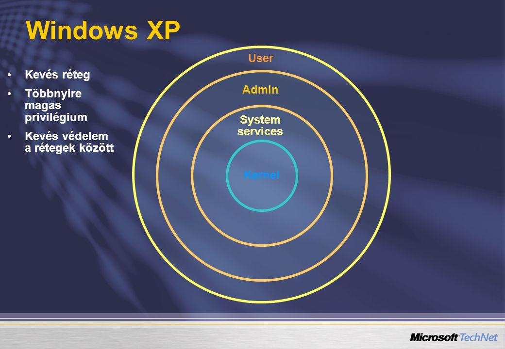 Windows XP User Kevés réteg Többnyire magas privilégium Admin