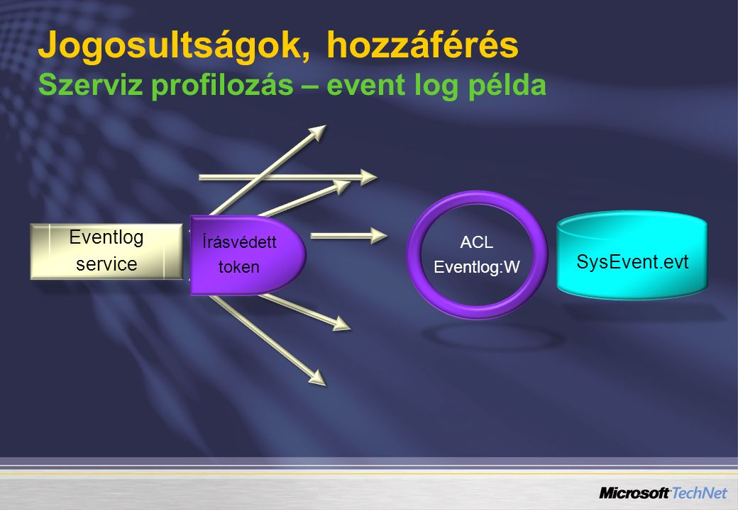 Jogosultságok, hozzáférés Szerviz profilozás – event log példa