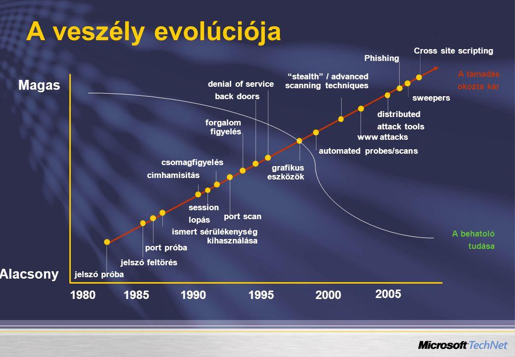A veszély evolúciója Magas Alacsony 1980 1985 1990 1995 2000 2005
