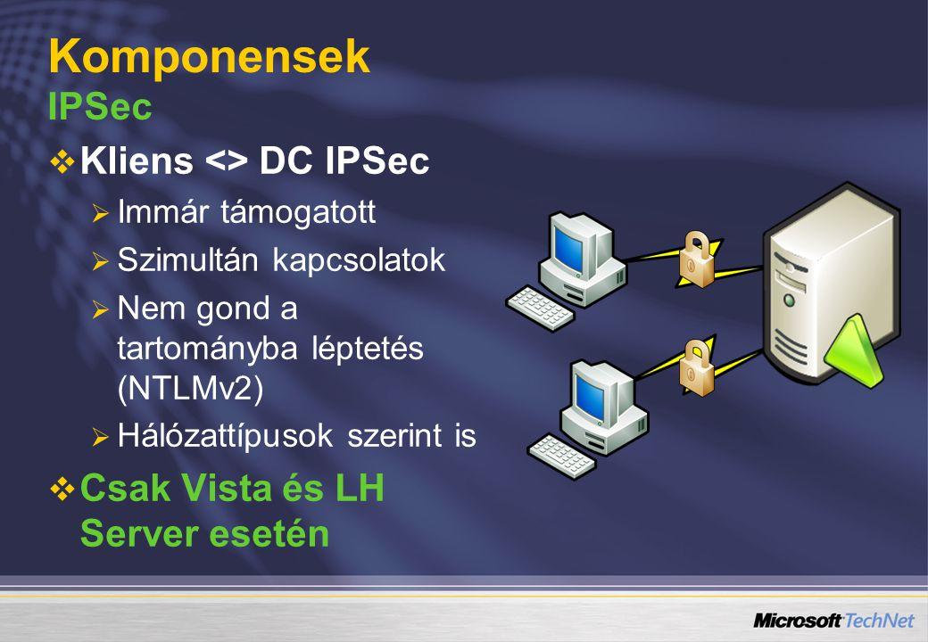 Komponensek IPSec Kliens <> DC IPSec