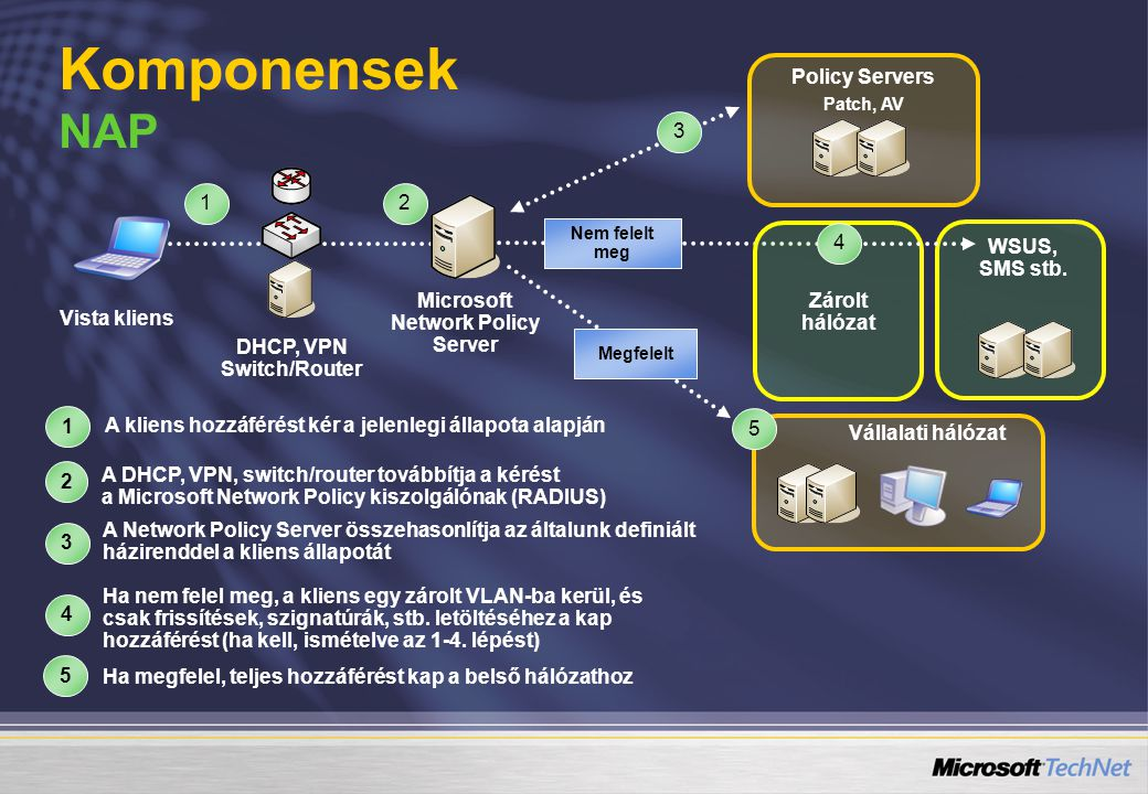 Microsoft Network Policy Server DHCP, VPN Switch/Router