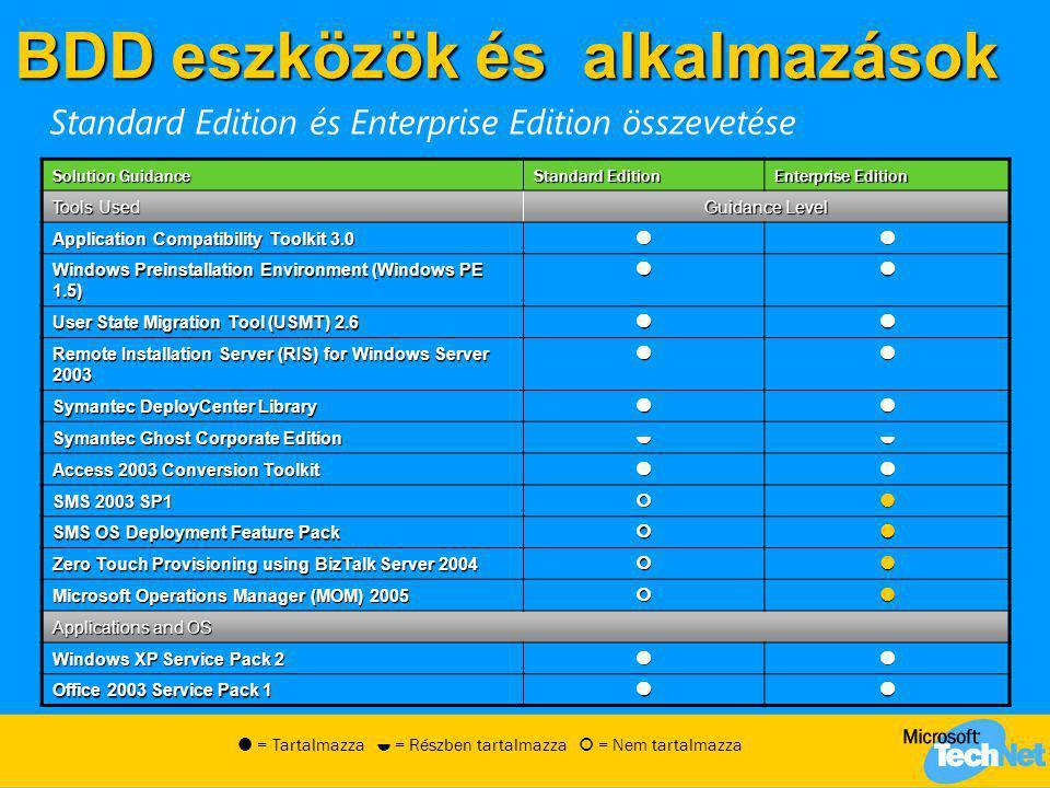 BDD eszközök és alkalmazások