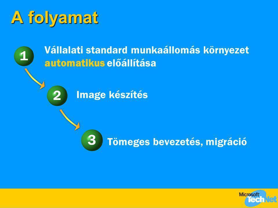 A folyamat Vállalati standard munkaállomás környezet automatikus előállítása. Image készítés. Tömeges bevezetés, migráció.