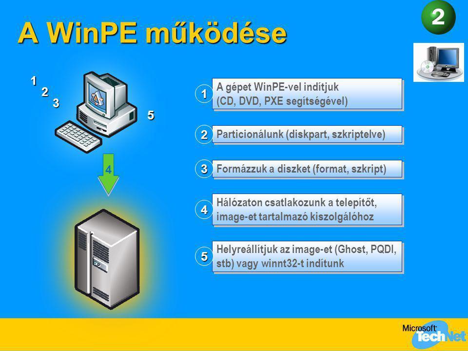 A WinPE működése 1. A gépet WinPE-vel indítjuk (CD, DVD, PXE segítségével) 1. 2. 3. 5. Particionálunk (diskpart, szkriptelve)
