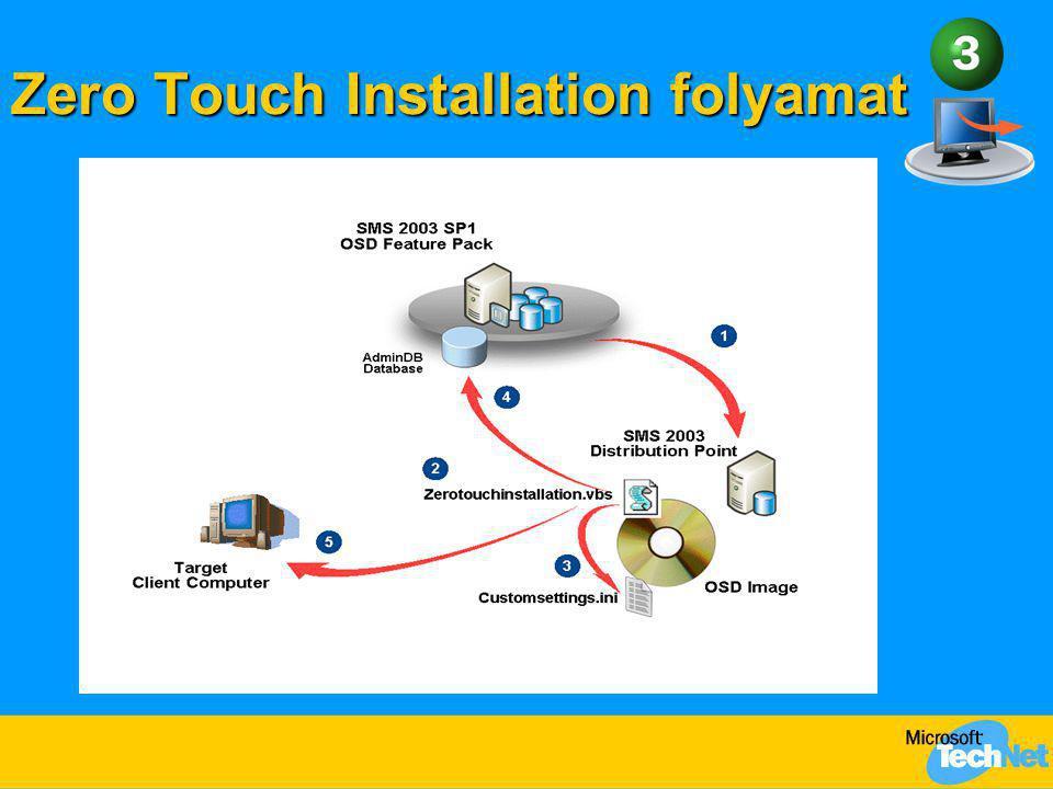 Zero Touch Installation folyamat