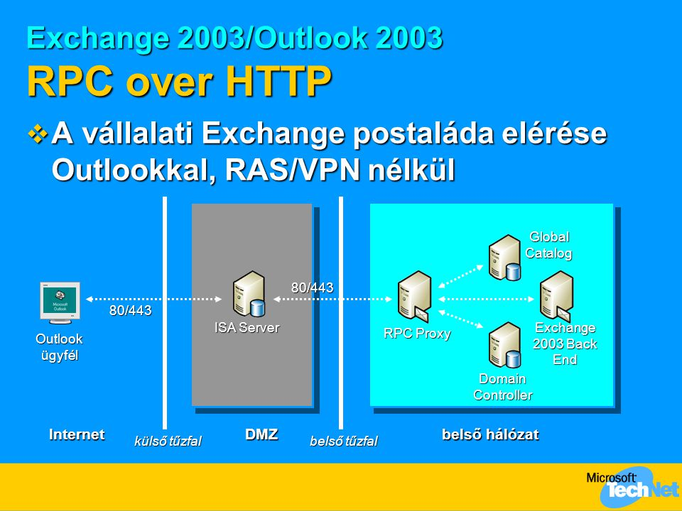 Exchange 2003/Outlook 2003 RPC over HTTP