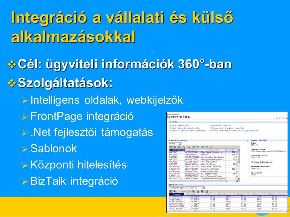 Integráció a vállalati és külső alkalmazásokkal