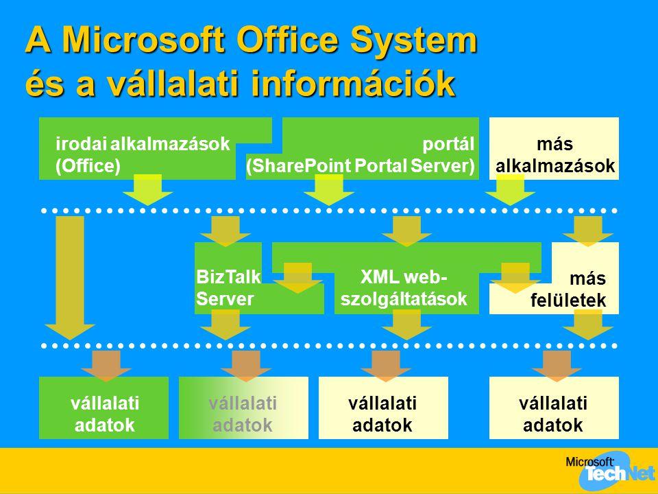 A Microsoft Office System és a vállalati információk