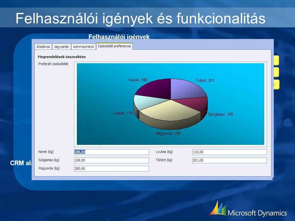 Felhasználói igények és funkcionalitás
