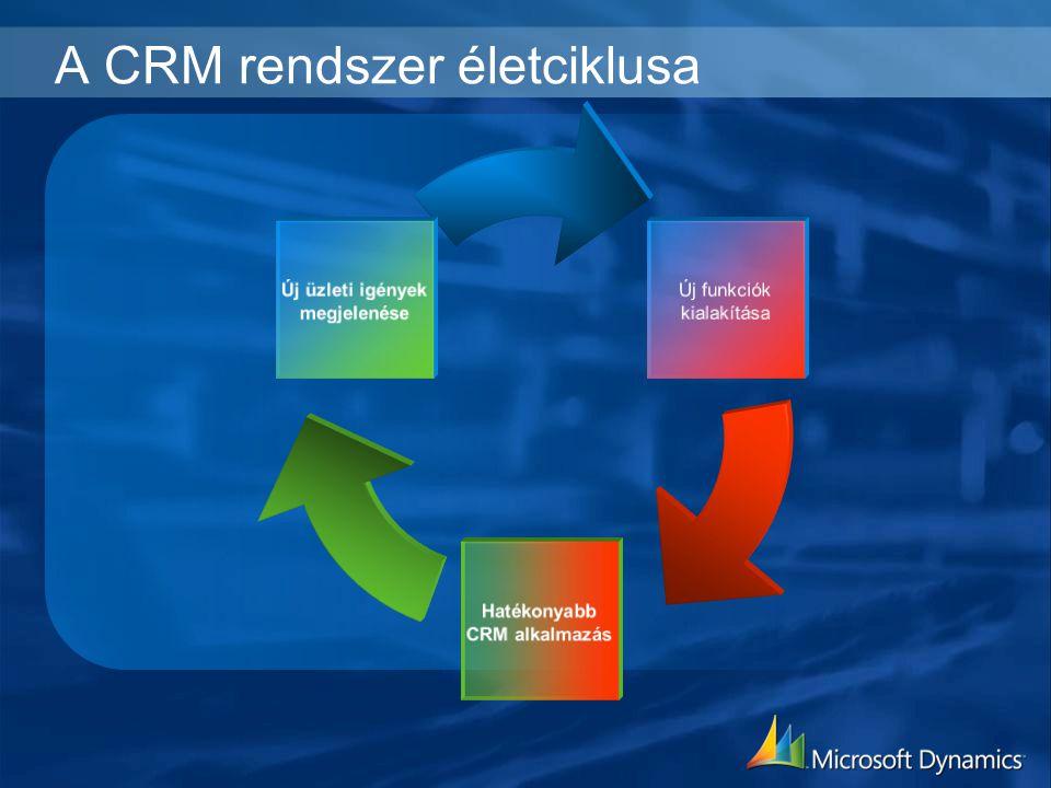 A CRM rendszer életciklusa