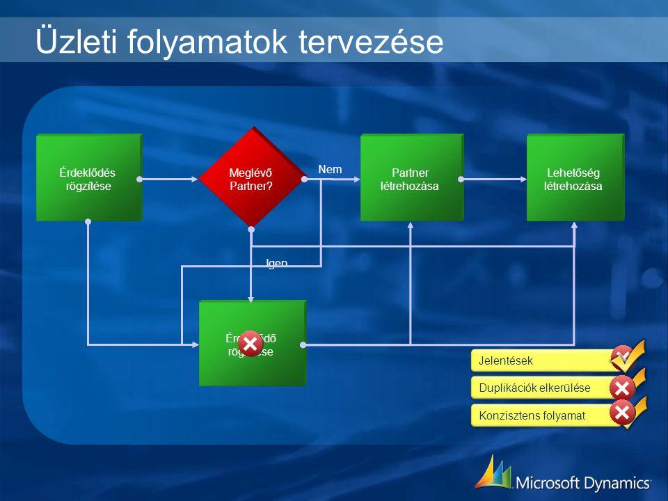 Üzleti folyamatok tervezése