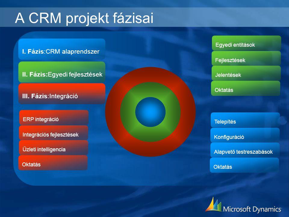A CRM projekt fázisai I. Fázis:CRM alaprendszer