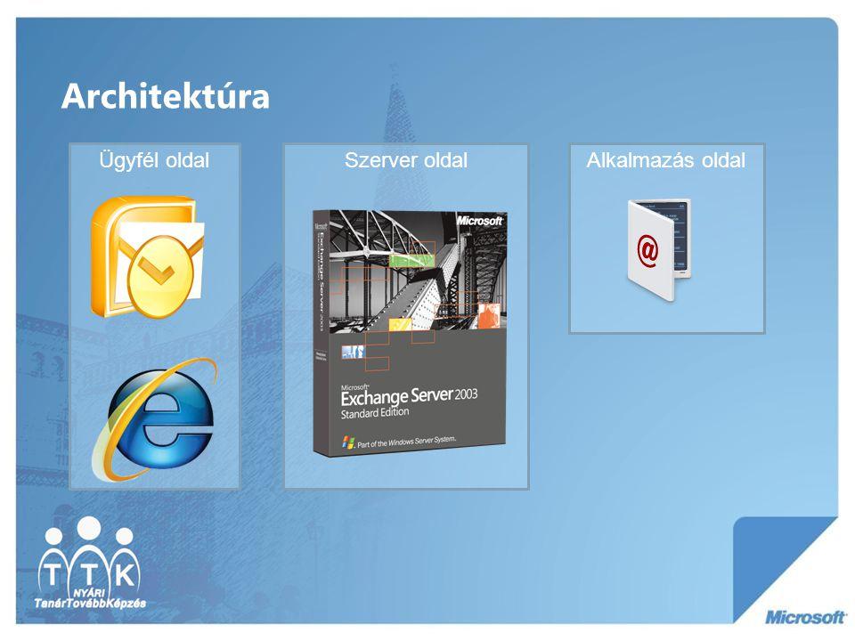 Architektúra Ügyfél oldal Szerver oldal Alkalmazás oldal