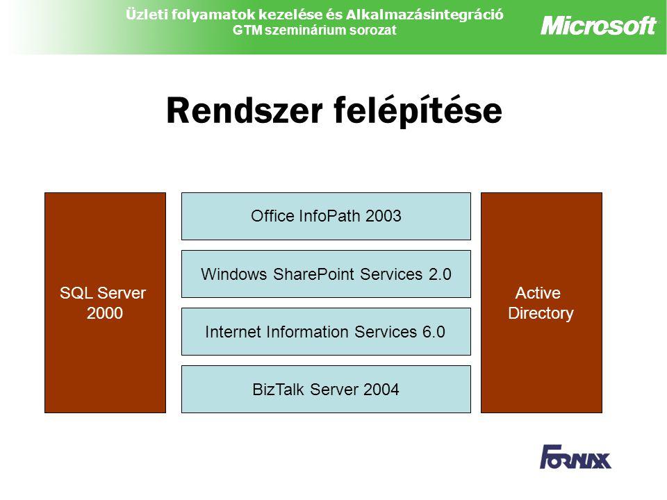 Rendszer felépítése SQL Server 2000 Office InfoPath 2003